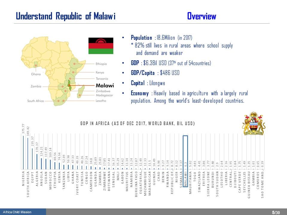 05_1-Understand Republic of Malawi                                    .JPG